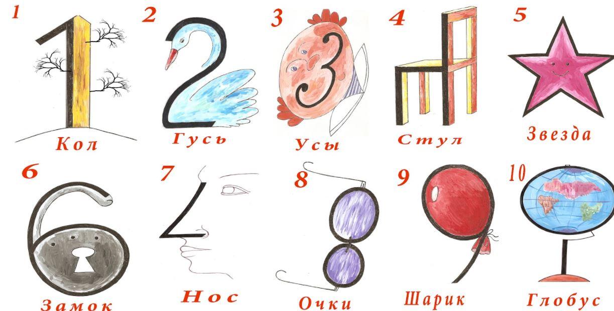 Техника запоминания для детей 1-4 классы - цифрообразы