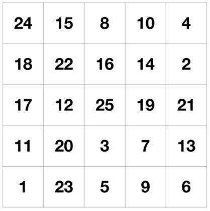 таблицы Шульте онлайн бесплатно 5х5