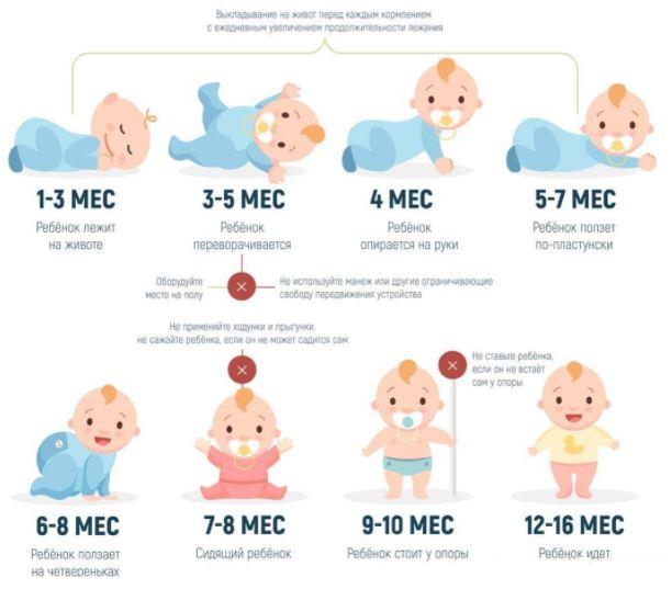 Движения ребенка с рождения до года
